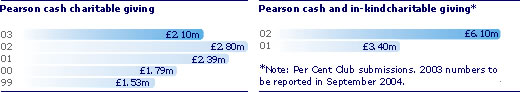 Pearson cash charitable giving. 03 £2.10m, 02 £2.80m, 01 £2.39m, 00 £1.79m, 99 £1.53m. Pearson cash and in-kind charitable giving*. 02 £6.10m, 01 £3.40m. *Note: Per Cent Club submissions. 2003 numbers to be reported in September 2004.